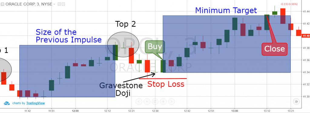 Ascending Tops Price Target