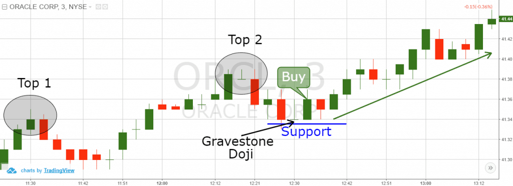 Ascending Tops Support
