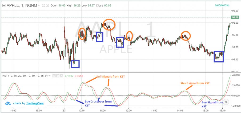 KST Range Bound Trading