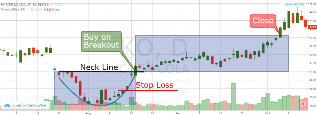 Rounding Bottom Trading Example