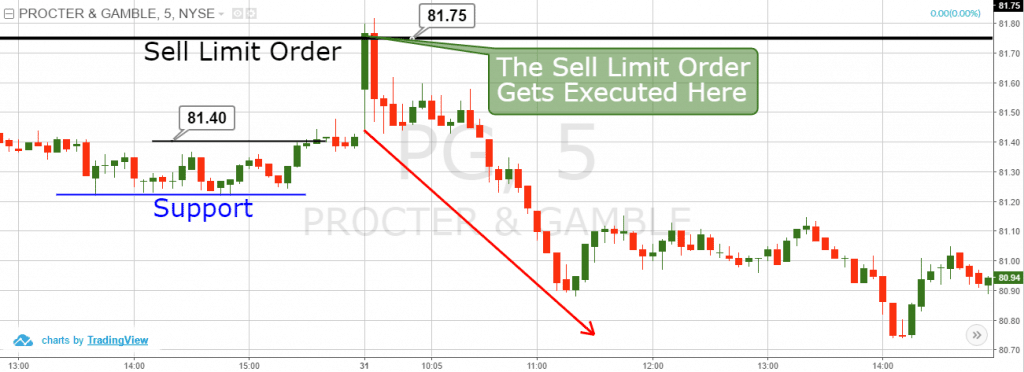 how to sell stock at limit