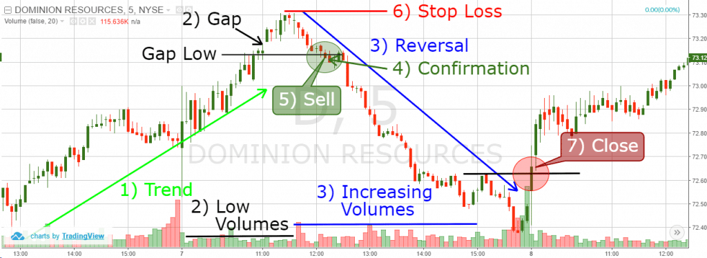 Bearish Exhaustion Gap Trading Example