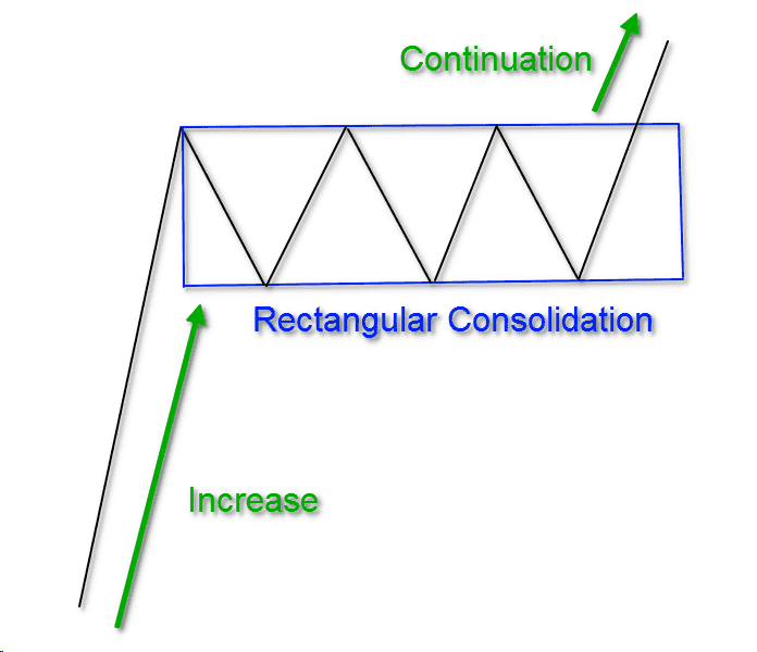 Bullish Rectangular Pattern