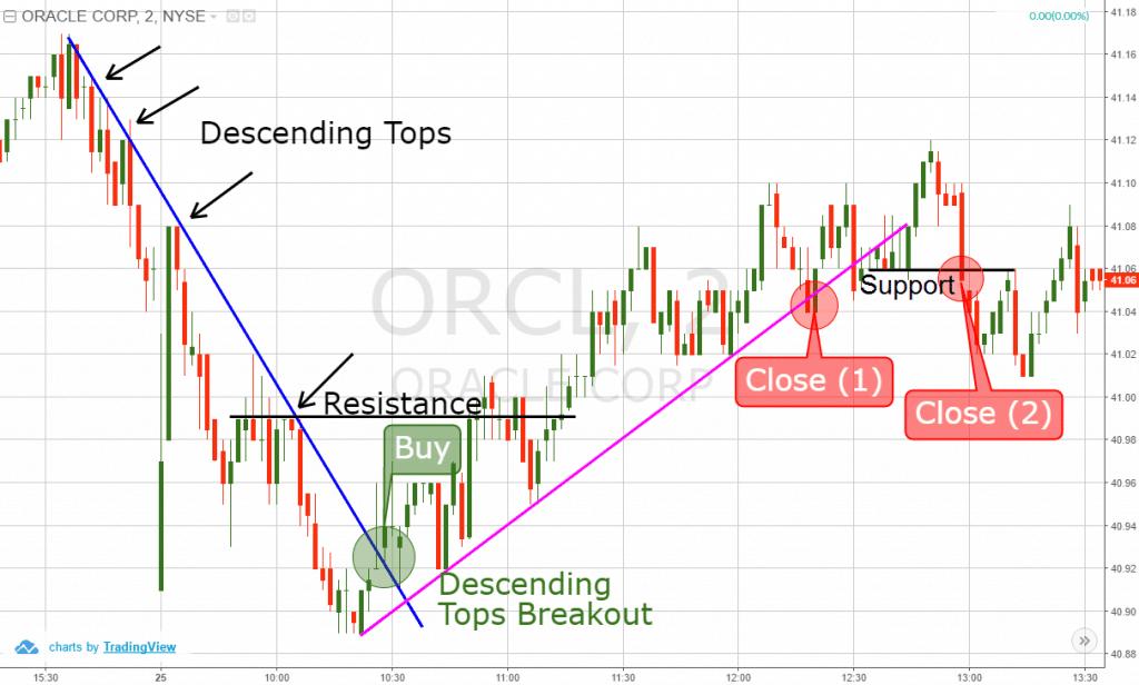 Descending Tops Breakout