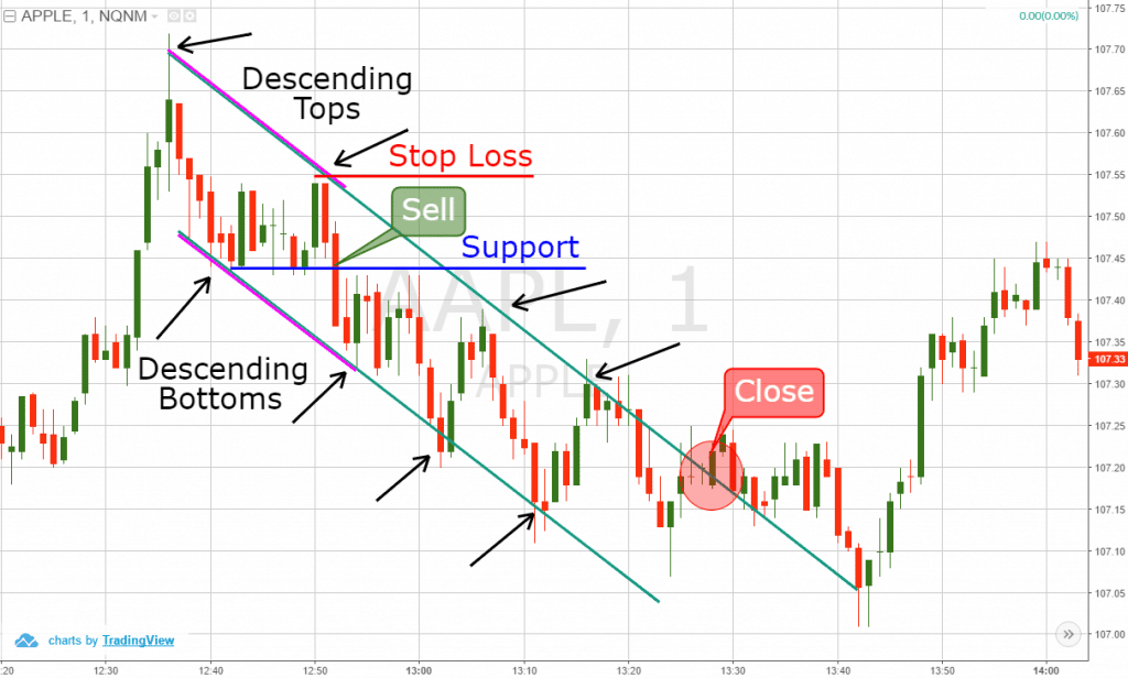 Descending Tops Trading Channel
