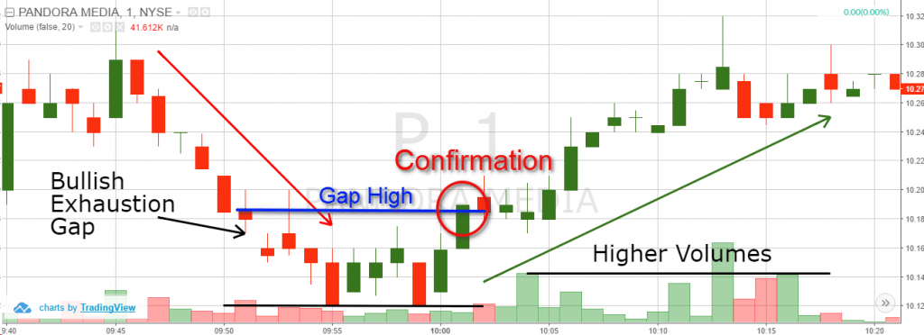 Exhaustion Gap Confirmation