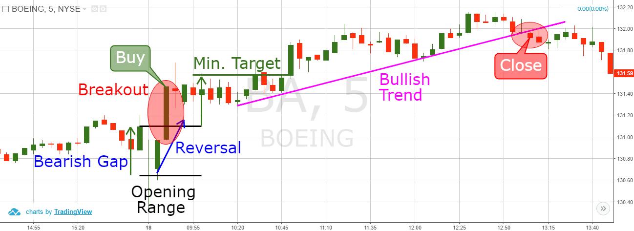 Gap Reversal