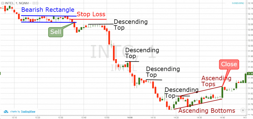 Rectangle Pattern Ascending Tops and Ascending Bottoms