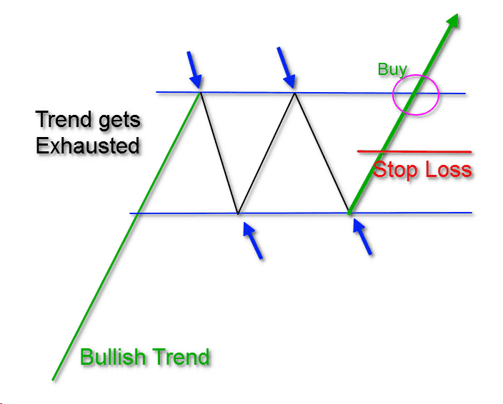 Rectangle Pattern Stop Loss