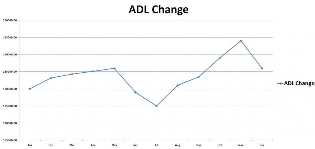 ADL Change