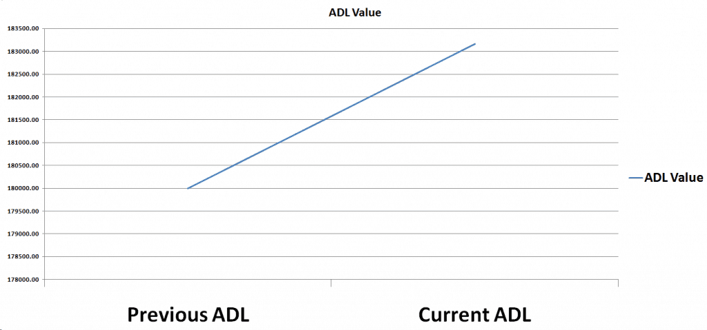 ADL Value
